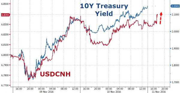 USD/CNH Chart VS US 10 yr Govt Bond Yield chart