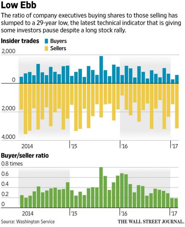 US Insiders buyer / seller ratio