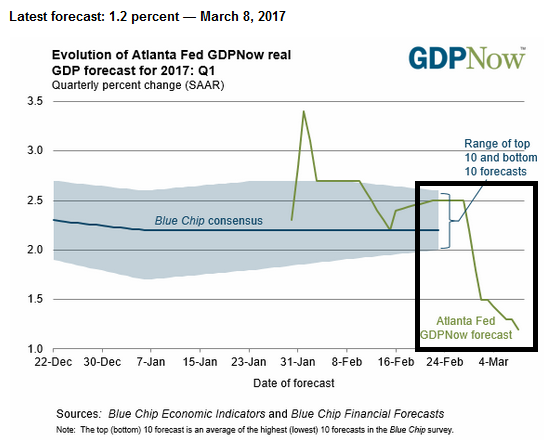 US Atlanta FED GDP Forecast