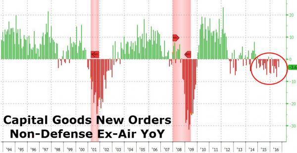 US capital goods new orders excl Defense