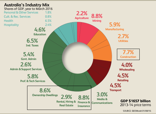 Aus Industry contributions to GDP