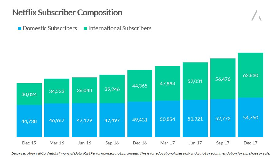 Netflix Subscriber Numbers