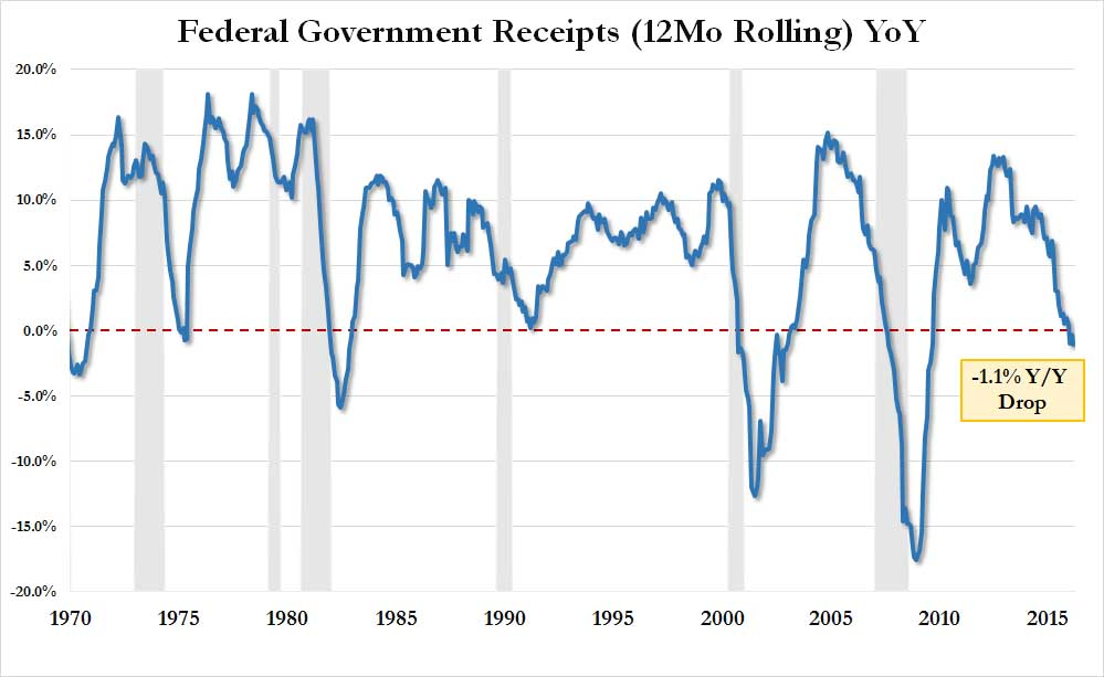 US Federal Government receipts Y/Y chart