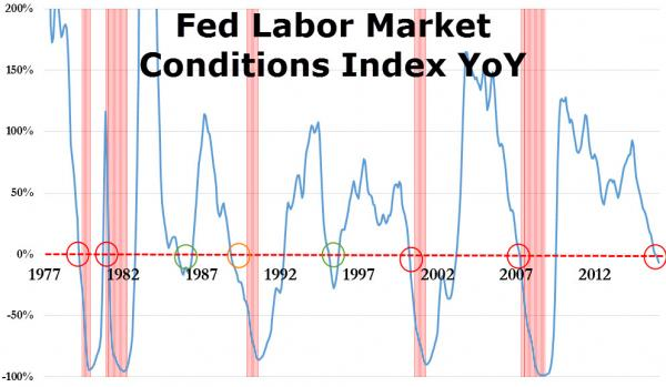 US FED labour market conditions YoY