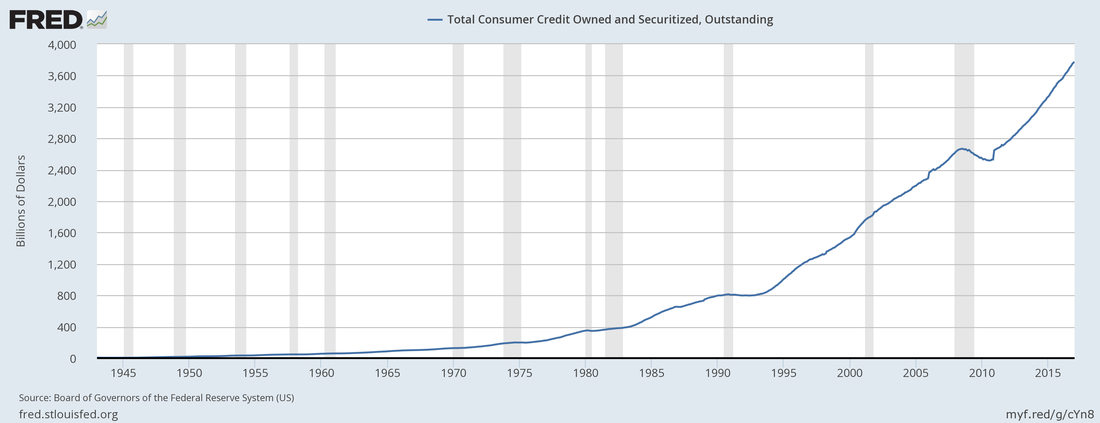 US total consumer credit owned & securitized