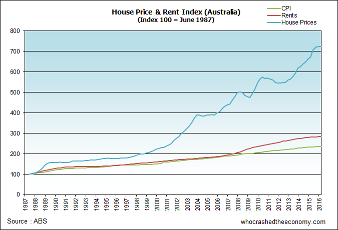 Real AUS House prices vs Rent