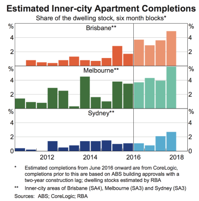 Aus Inner City apartment completions