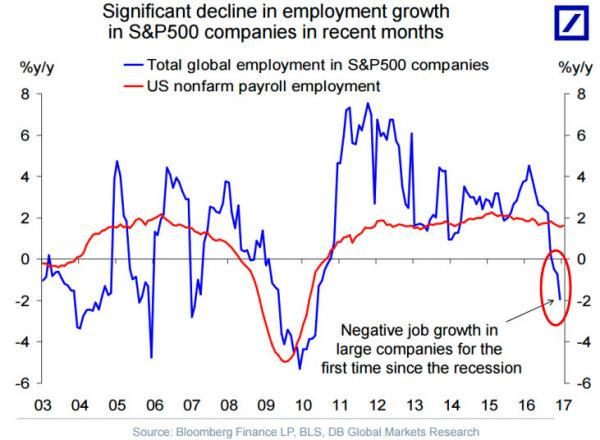Global Employment in S&P500 companies vs US Nonfarm payrolls
