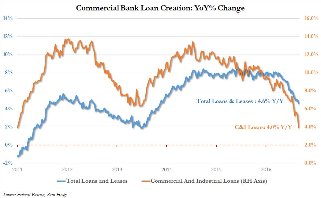 US total loans and leases chart