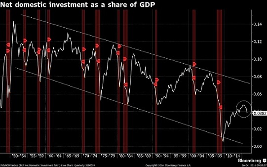 Net domestic investment as a share of GDP