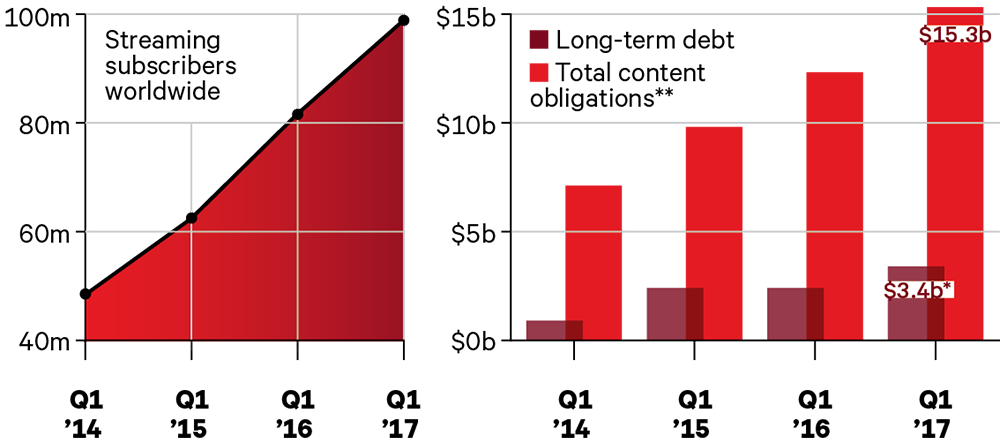 Netflix debt obligations