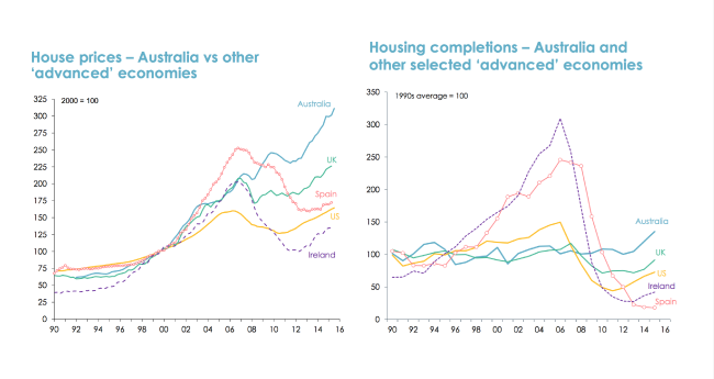 Global house prices vs completions