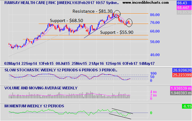 Ramsay Healthcare weekly chart
