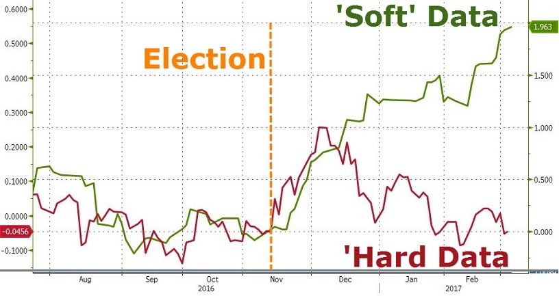US Hard Vs Soft Data Chart
