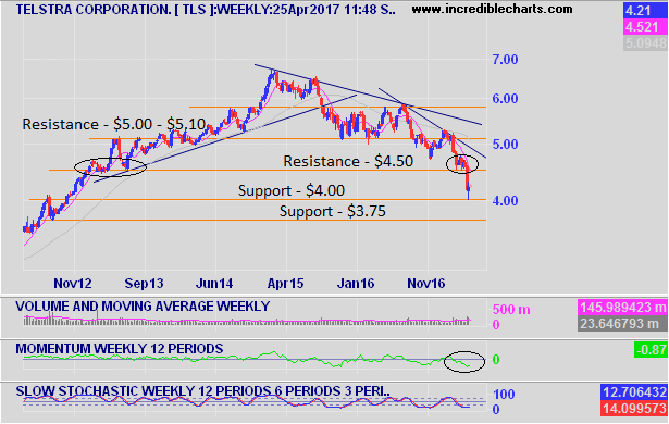 Telstra Weekly Chart