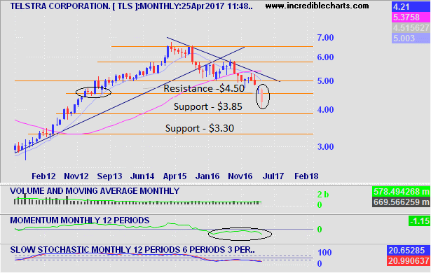Telstra Monthly Chart