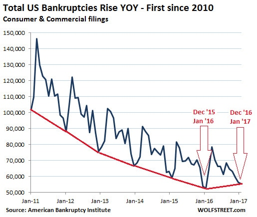 Total US Bankruptcies YOY