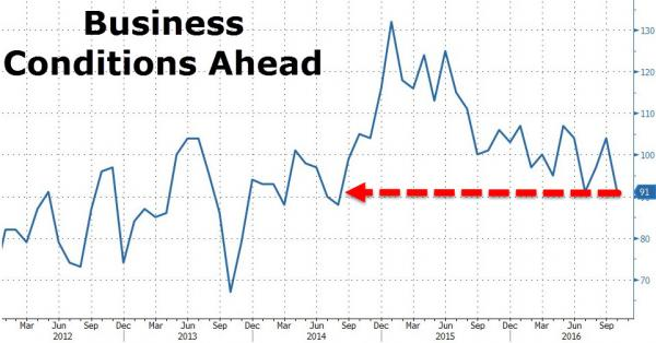 US business conditions