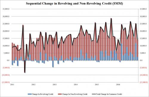 US Sequential Change In Revolving & Non Revolving credit