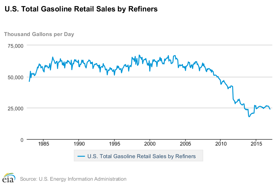US total Gasoline retail sales by refiners