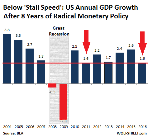 US Annual GDP Growth Since 2004
