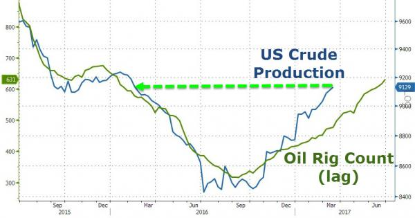 US Crude production & Oil rig count