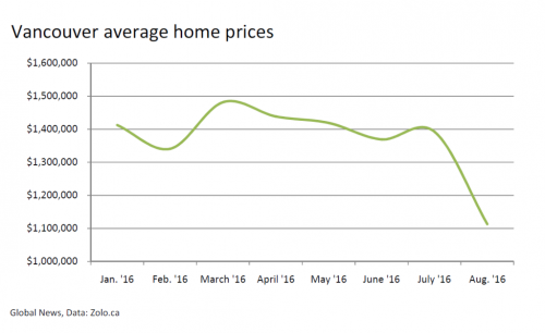 Vancouver house prices chart